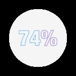 74% Icon